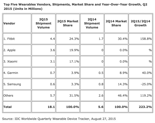 Idc wearables graph